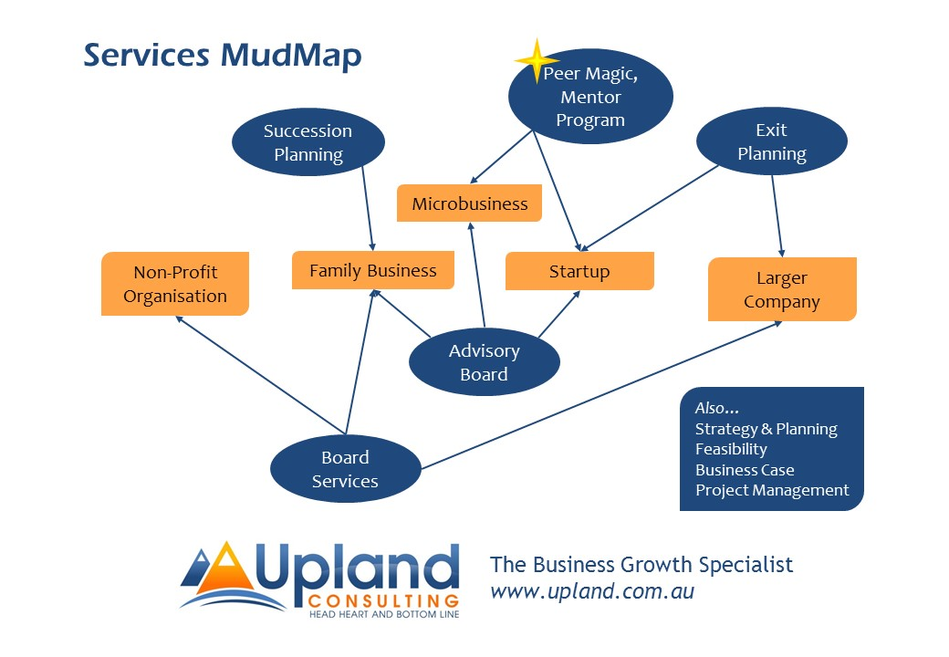 Diagram of Upland Consulting Services